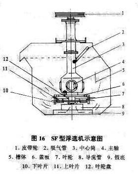 bf浮选机应用原理介绍
