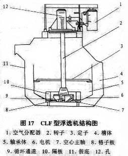 clf型粗粒浮选机应用概况图片