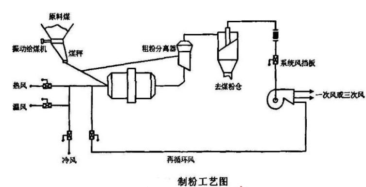 球磨机制粉系统的结构原理