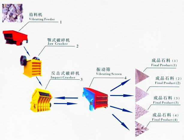 石料生产线 郑州山川重工设备有限公司专家咨询电话0371-67858111